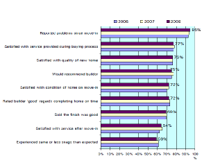 Results of HBF customer satisfaction surveys 2006 to 2008